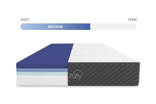 Diagram of the Puffy Mattress showing the firmness level and 4 layers of the bed